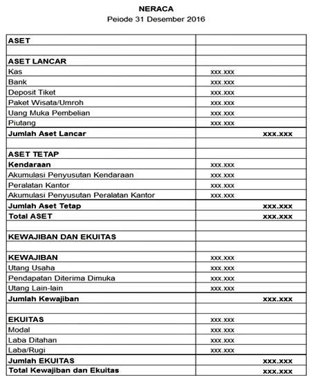 Laporan Keuangan Perusahaan Jasa - Laporan Neraca