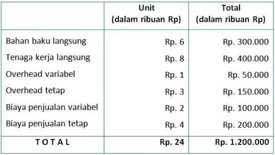 Akuntansi Biaya Marginal