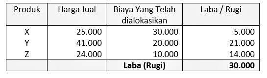 Analisis biaya produksi efisien