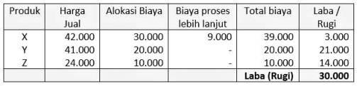 contoh kasus analisis biaya dan manfaat