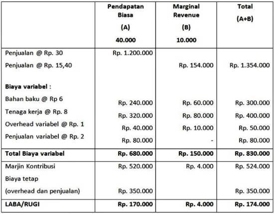 contoh marginal cost