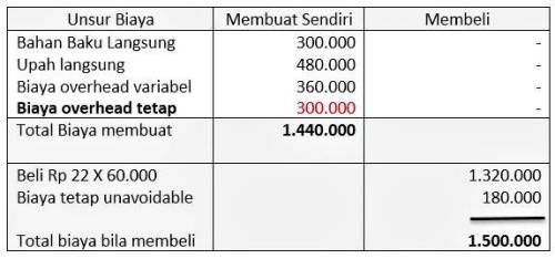 perhitungan total cost