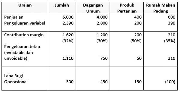 Analisa Laba Rugi Rumah Makan Padang