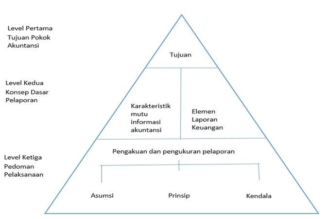 pengertian akuntansi tujuan peran asumsi prinsip konsep dasar