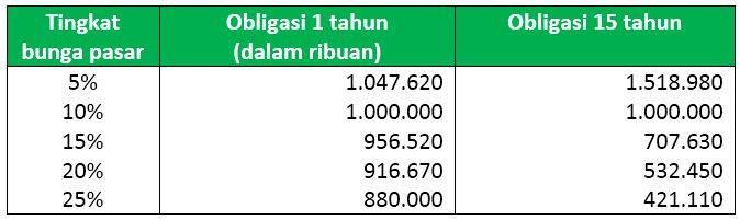 Hasil Investasi Obligasi