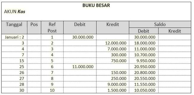 contoh laporan keuangan kegiatan
