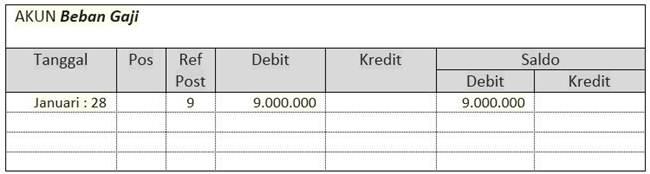 contoh laporan keuangan bulanan sederhana