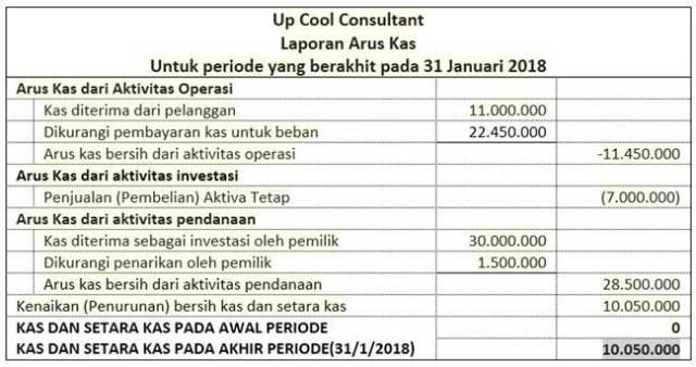 Update Lengkap Contoh Laporan Keuangan Sederhana Usaha Kecil Ukm