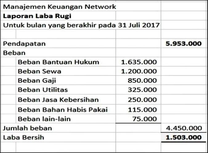 laporan Laba Rugi Perusahaan Jasa