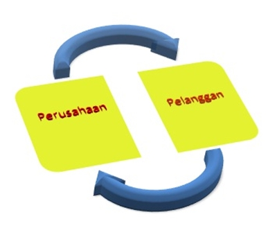 pengertian business to customer