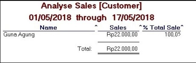 laporan analisi penjualan