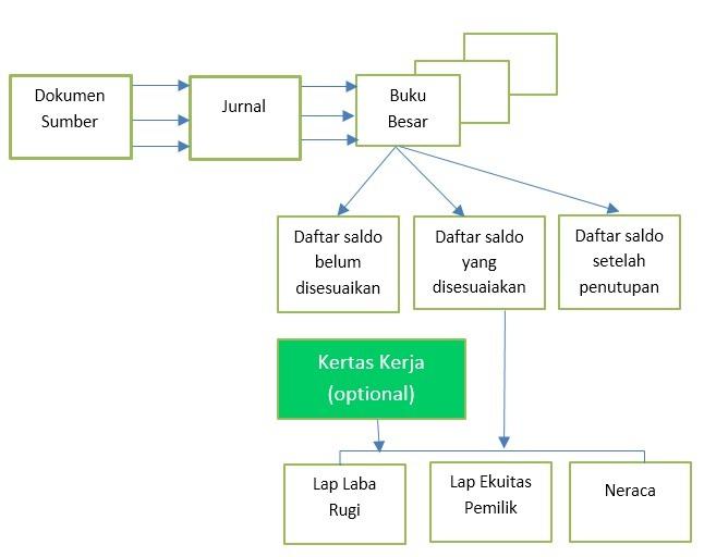 gambar siklus akuntansi perusahaan jasa