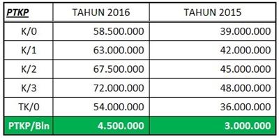 Tabel Menghitung PPh 21 pegawai freelance