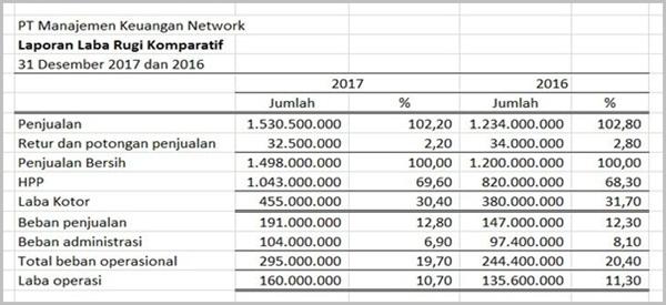 Contoh analisa Laporan Keuangan perusahaan - Vertikal