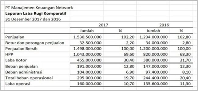 Contoh teknis analisa Laporan Keuangan Vertikal