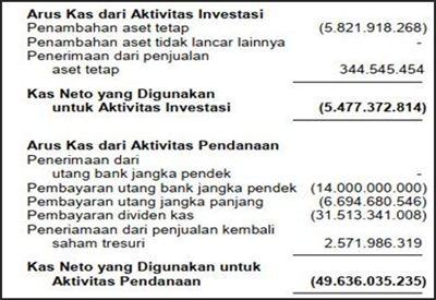 contoh laporan keuangan arus kas