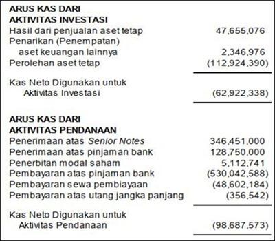 Contoh Laporan Keuangan Perusahaan Jasa Outsourcing Kumpulan Contoh Laporan