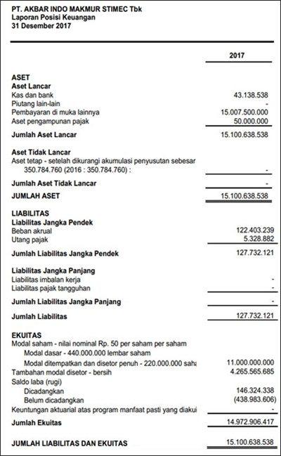 √ DOWNLOADABLE 13 Contoh Laporan Keuangan Perusahaan ...