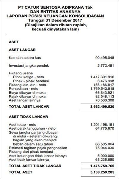 contoh neraca perusahaan dagang - PT CSA (Bagian 1)