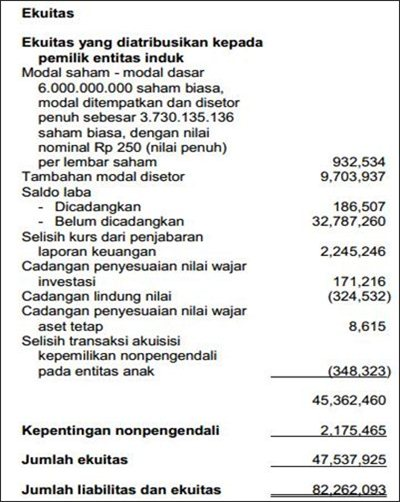 Contoh Laporan Keuangan Perusahaan Dagang Terlengkap