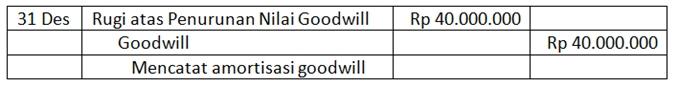 Contoh Pembukuan akuntansi goodwill