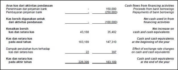 contoh laporan cash flow perusahaan dagang