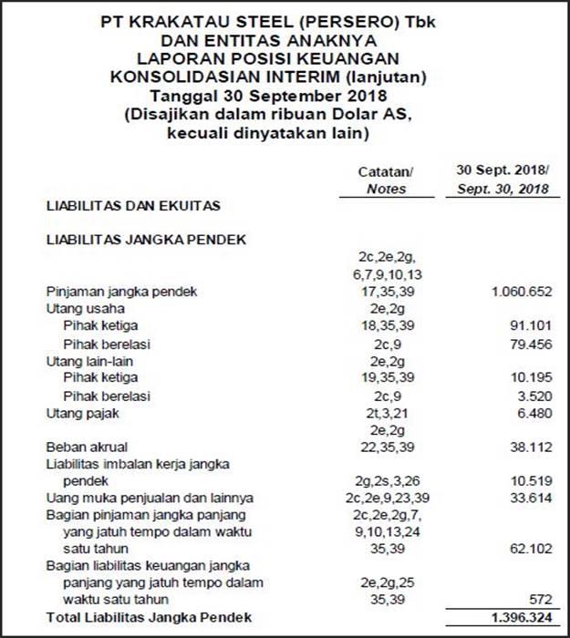 Contoh laporan keuangan perusahaan manufaktur - Neraca