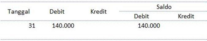 contoh laporan keuangan bulanan excel