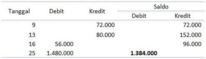 laporan keuangan perusahaan xls