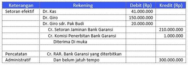 contoh kasus bank garansi