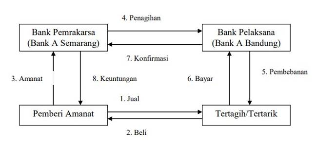 jurnal inkaso bank