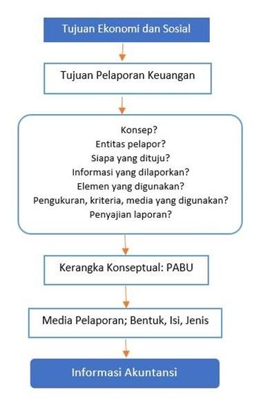 Proses Perekayasaan Pelaporan Keuangan