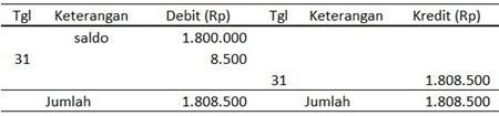 Buku Besar Bank - Pendapatan