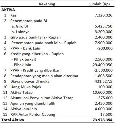 contoh laporan keuangan bank konvensional
