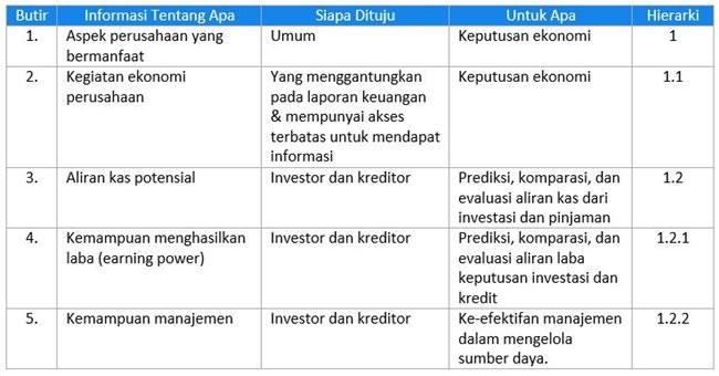 Tujuan Laporan Keuangan Pemerintah Daerah Menurut Para Ahli