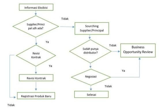 Flowchart Proses Mencari Supplier