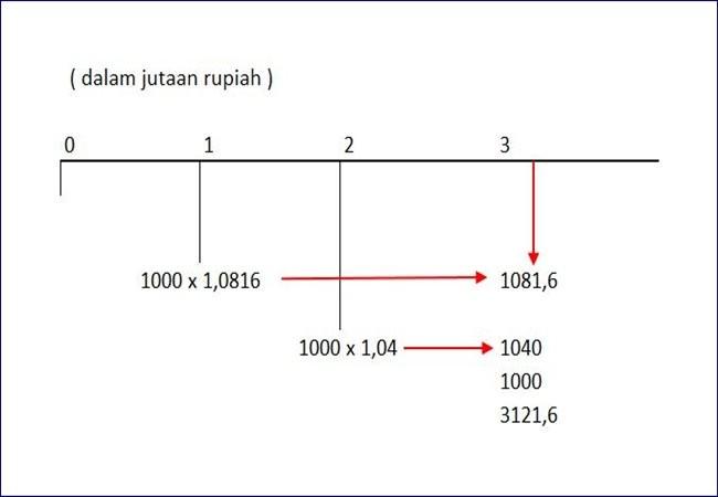 tabel present value