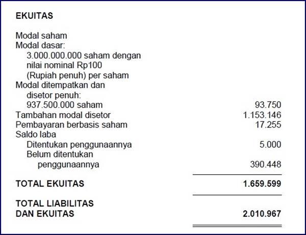 Laporan Posisi Keuangan Prodia