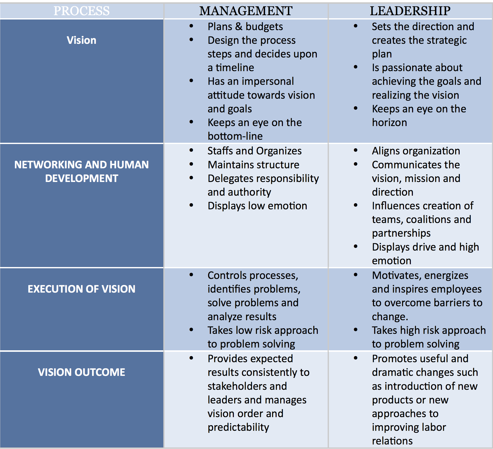 management and leadership compare and contrast Centre for leadership studies a review of leadership theory and competency frameworks edited version of a report for chase consulting and the management standards centre.
