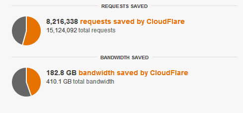 stats_cloudflare