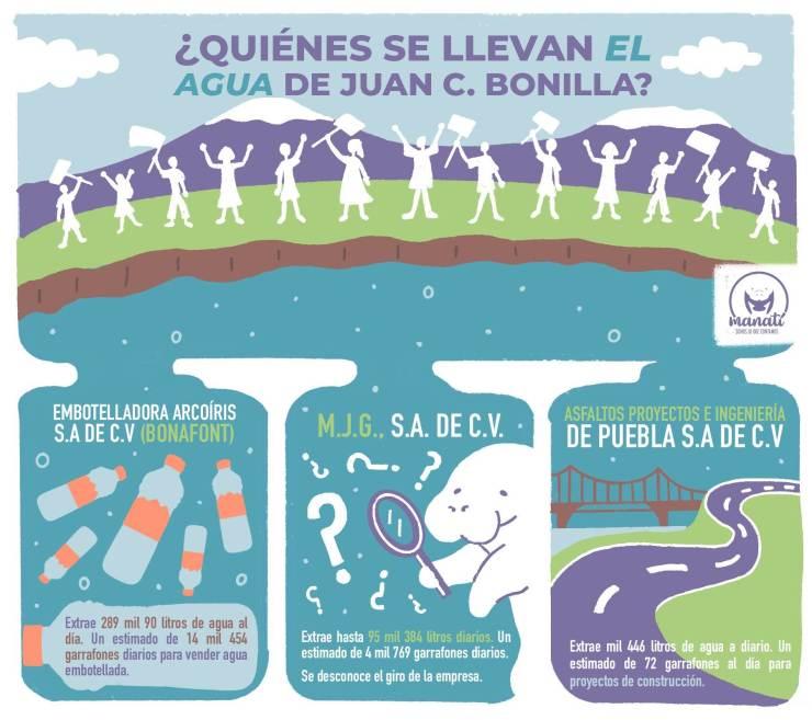 Infografía sobre la lucha de habitantes de Santa María Zacatepec contra Bonafont.