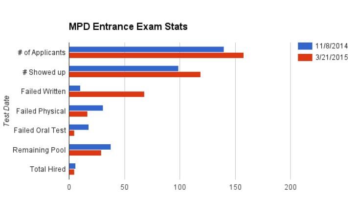 Source: MPD statistics