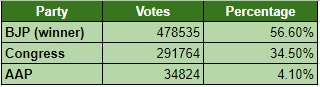 Mumbai North Central LS 2014 Overall
