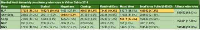 Mumbai North NDA VS 2014 Assembly Split