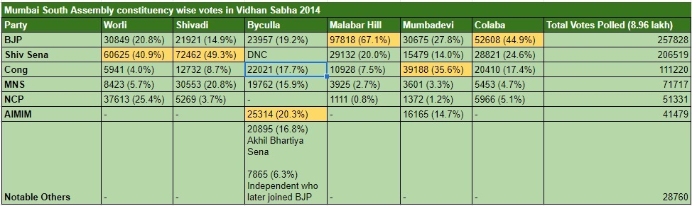 Mumbai South VS 2014 Results collated