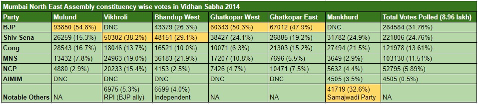 VS 2014 Mumbai NE Assembly wise