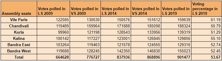 Mumbai North Central Voting History