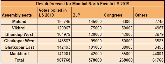 Mumbai North East - 2019 Result Projection