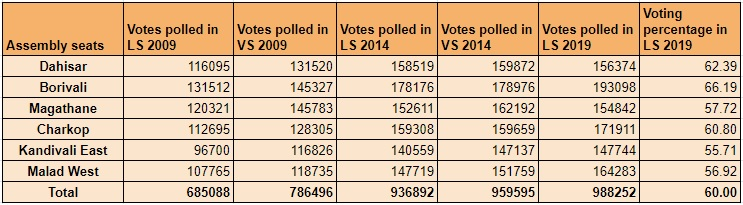 Mumbai North Voting History