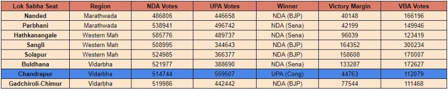 VBA damaged UPA on seven seats